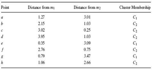 Contoh Kasus Algorimta Clustering dalam Data Mining: Metode Partisi - Hasil Akhir