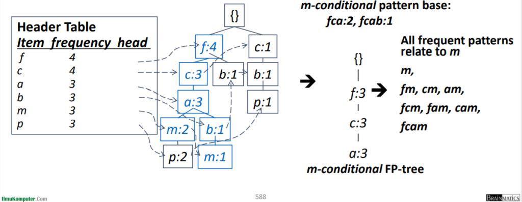 Dari basis pola-kondisional ke FP-tree kondisional