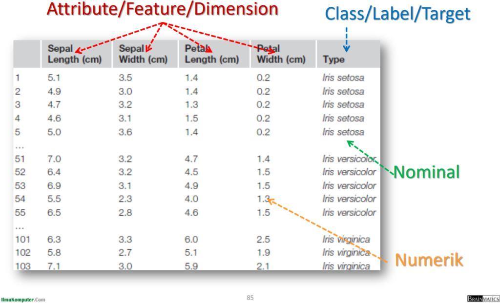 Metode Learning Algoritma Data Mining: Dataset dengan Class