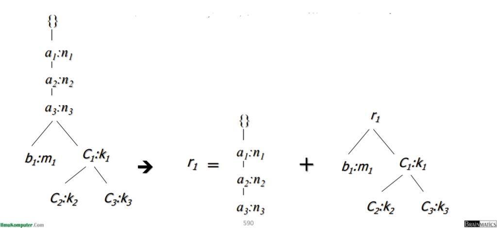 Kasus Khusus: Jalur Awalan Tunggal di FP-tree