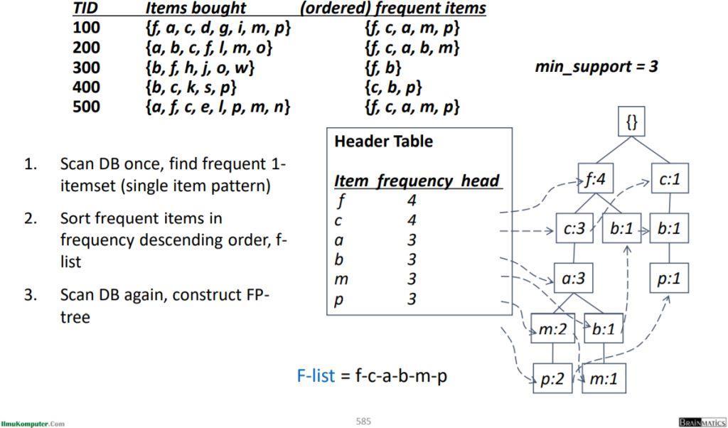 Membangun FP-tree dari Database Transaksi