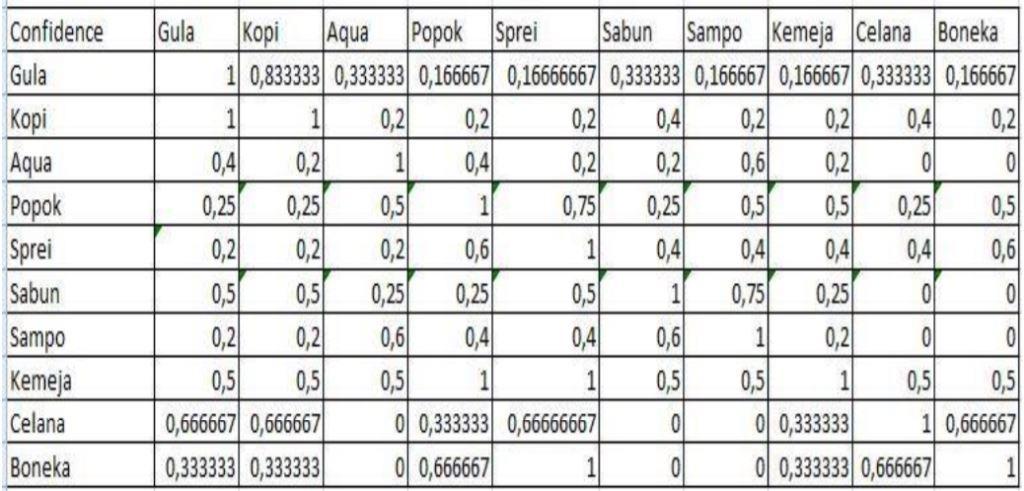Tahapan dan Contoh Algoritma FP Growth  - Mencari Confidence 2 Itemset