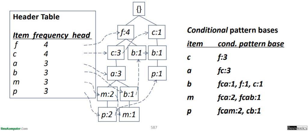 Menemukan Pola Memiliki P Dari P-basis data bersyarat
