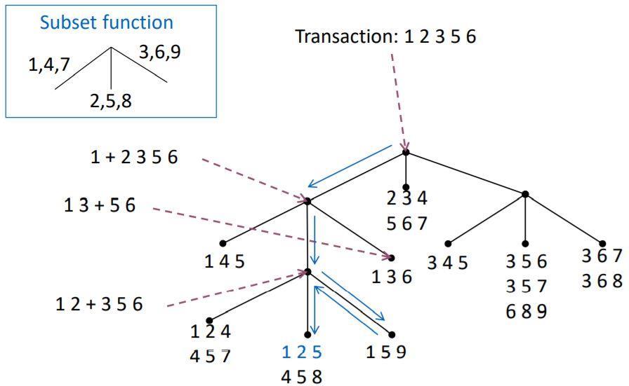 Menghitung Support of Candidates Menggunakan Hash Tree