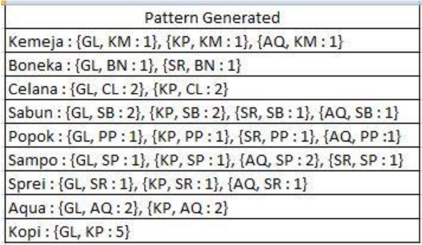Tahapan dan Contoh Algoritma FP Growth  - Pembangkitan Frequent Pattern