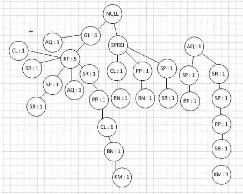 Tahapan dan Contoh Algoritma FP Growth  - Pembuatan FP-Tree