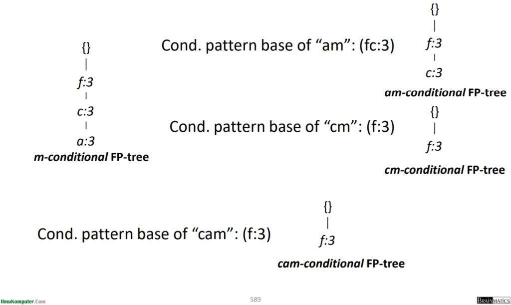 Recursion: Menambang setiap FP-tree kondisional