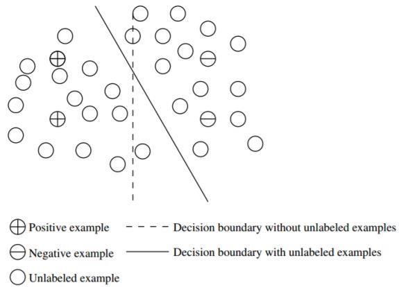 Metode Learning Algoritma Data Mining: Semi-Supervised Learning