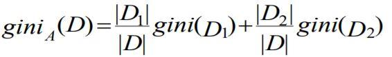 Gini_data set D is split on A into two subsets D1 and D2