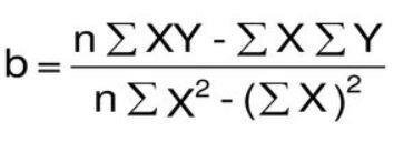 metode least square β