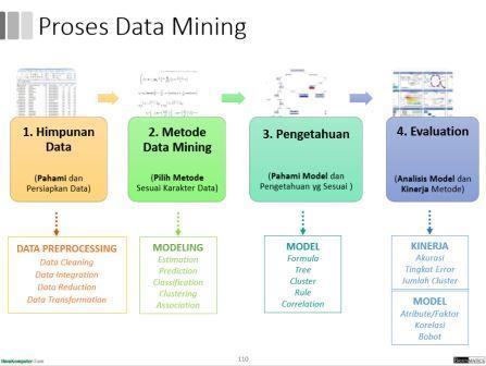 Proses Data Mining