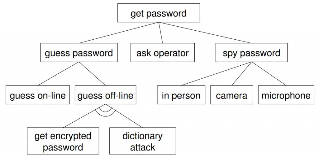 Analisis Risiko - Contoh Attack Tree