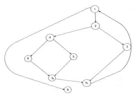 Pengujian White Box testing - Contoh menterjemahkan pseudo code ke grafik alir