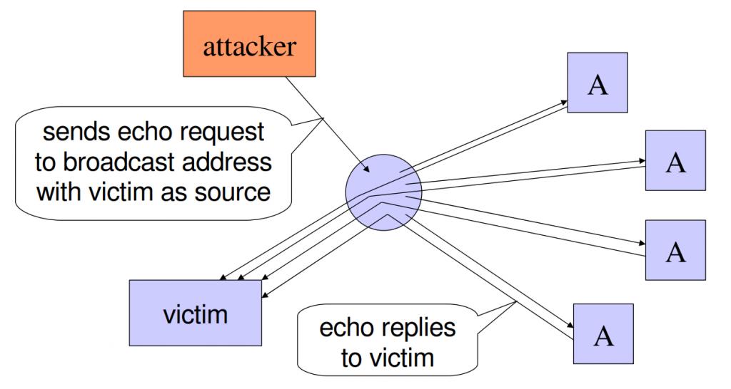 Dasar dari Keamanan Komputer - Denial of Service Attack (smurf)