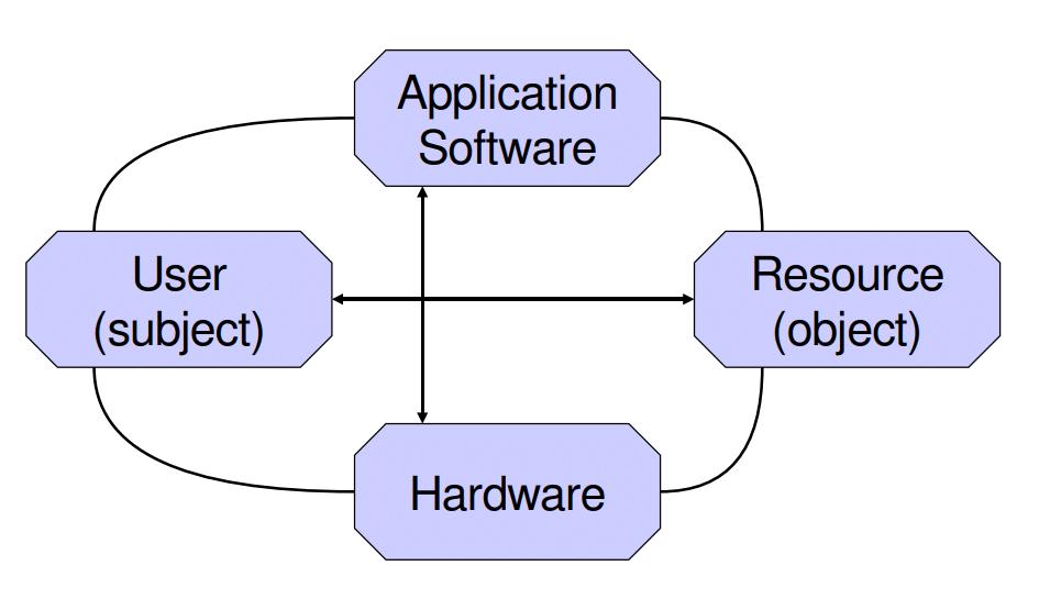 prinsip dari Keamanan Komputer