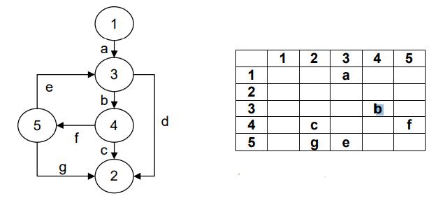 Graph matrik