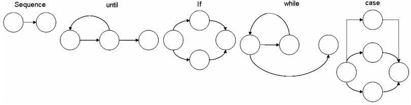 Pengujian White Box testing - Notasi Diagram Alir (Flow Graph)