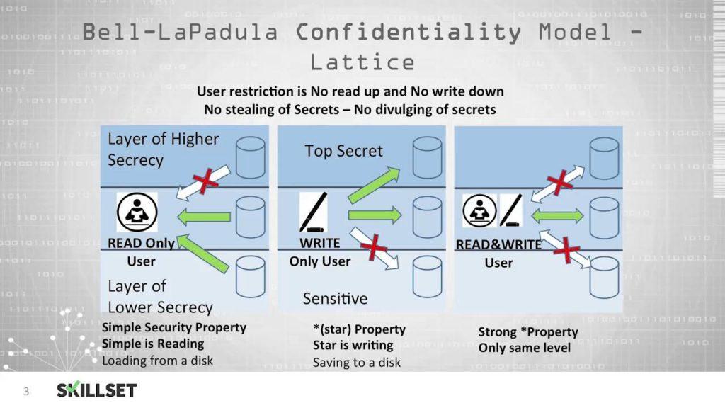 model Bell–LaPadula