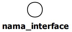 class diagram - antarmuka atau interface