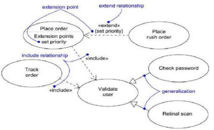 Contoh Use Case Generalization