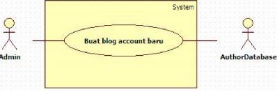 Contoh System Boundary (1)