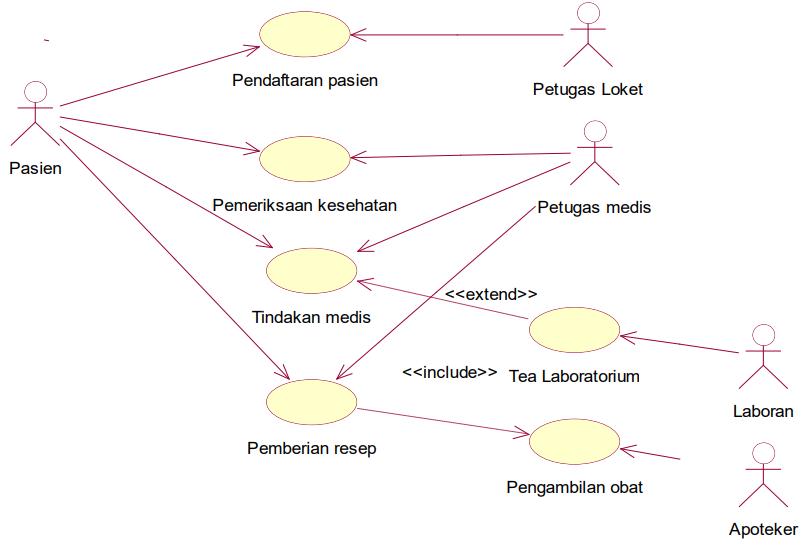 Contoh Use Case Diagram Sistem Informasi Puskesmas