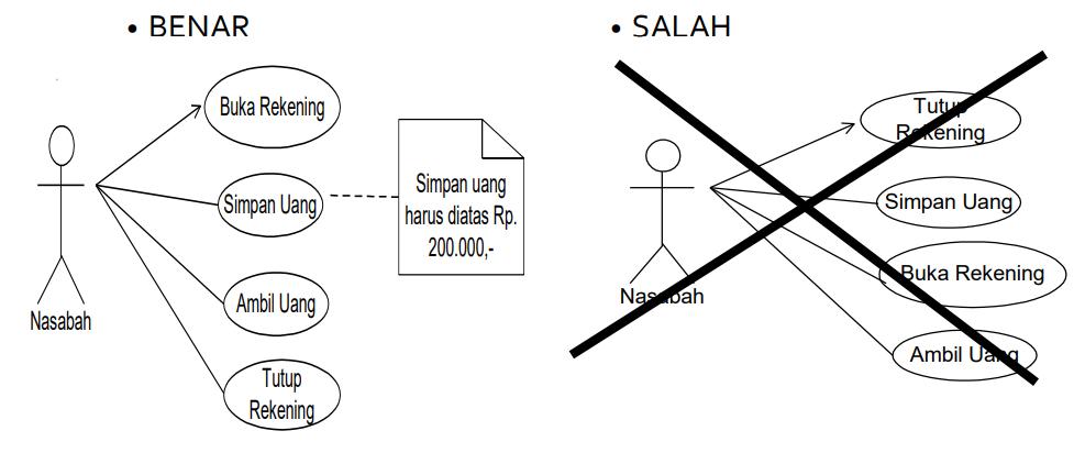 contoh use case diagram yang berurutan