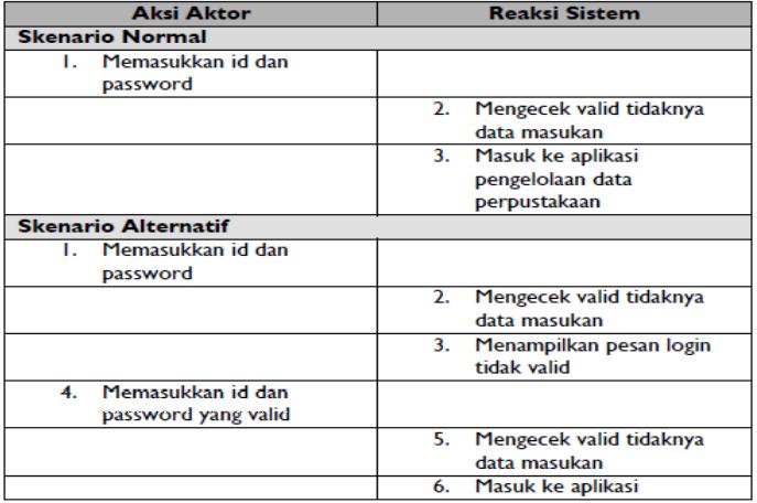 Contoh Deskripsi Use Case Diagram Login