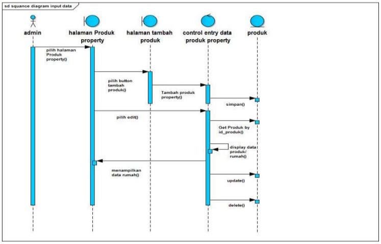 Contoh Sequence Diagram Penjualan: Input Data Produk